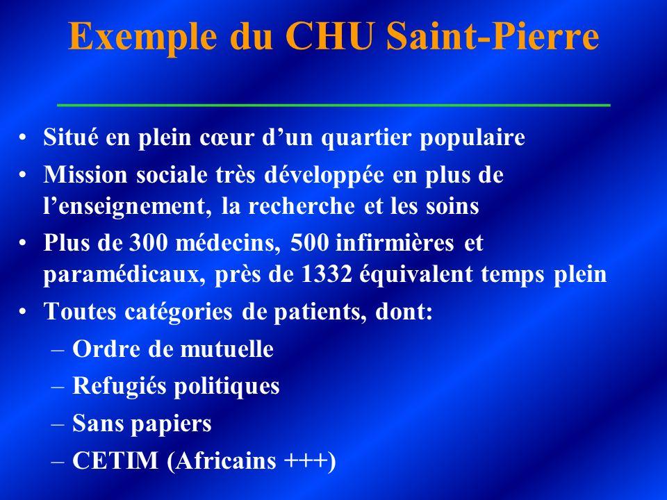 Exemple du CHU Saint-Pierre ___________________________ Situé en plein cœur dun quartier populaire Mission sociale très développée en plus de lenseign