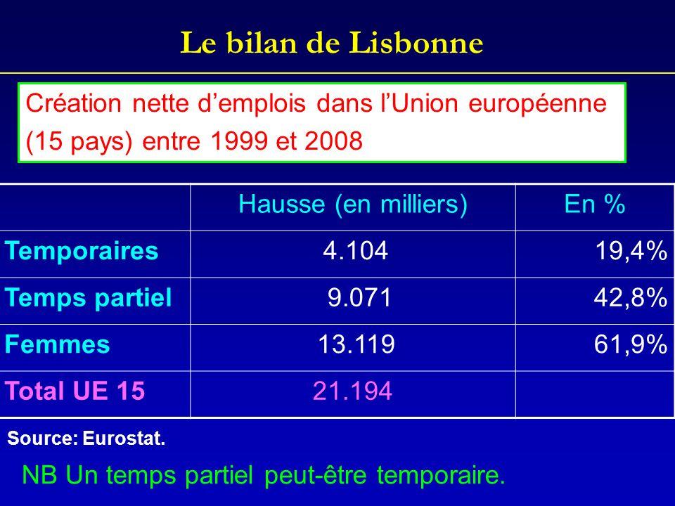 Le bilan de Lisbonne Hausse (en milliers)En % Temporaires 4.10419,4% Temps partiel 9.07142,8% Femmes 13.11961,9% Total UE 1521.194 Création nette demp