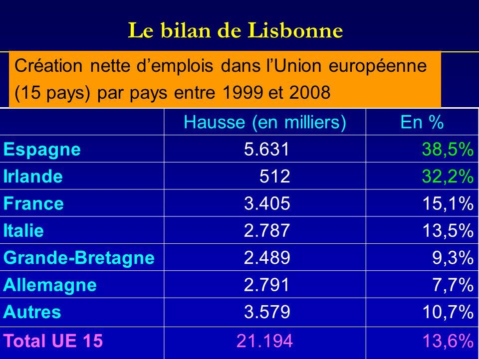 Le bilan de Lisbonne Hausse (en milliers)En % Espagne 5.63138,5% Irlande 51232,2% France 3.40515,1% Italie 2.78713,5% Grande-Bretagne 2.4899,3% Allema