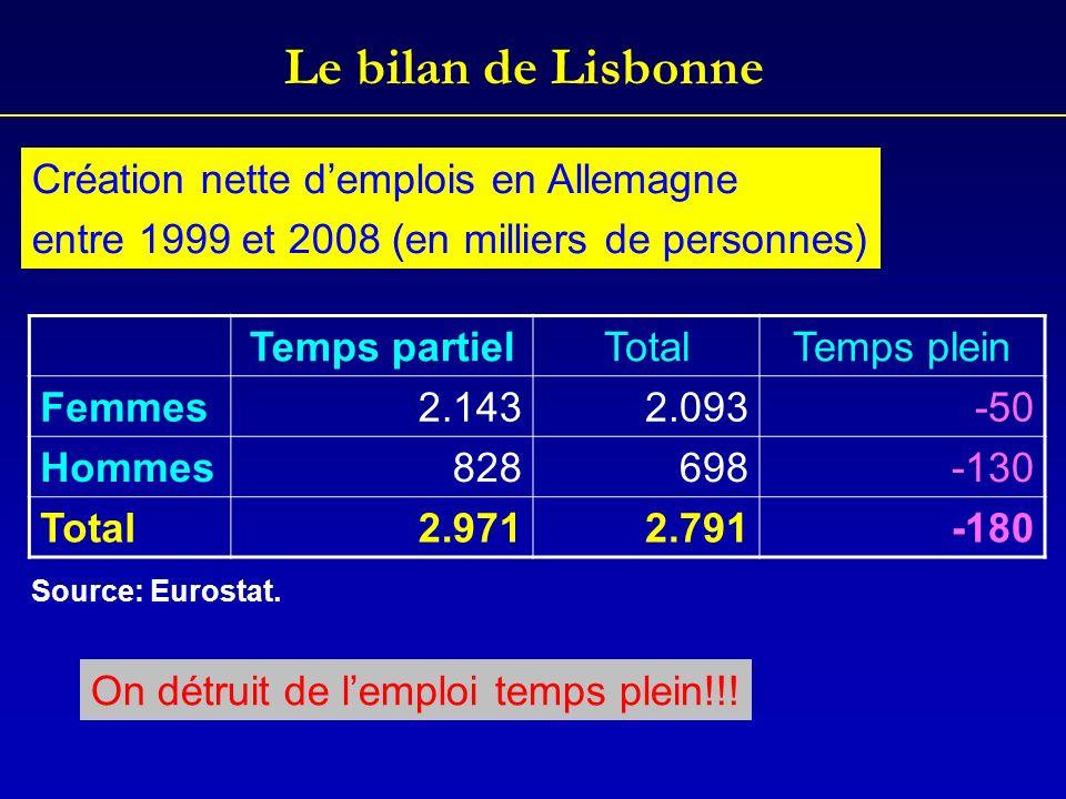Le bilan de Lisbonne Temps partielTotalTemps plein Femmes2.1432.093-50 Hommes828698-130 Total2.9712.791-180 Création nette demplois en Allemagne entre