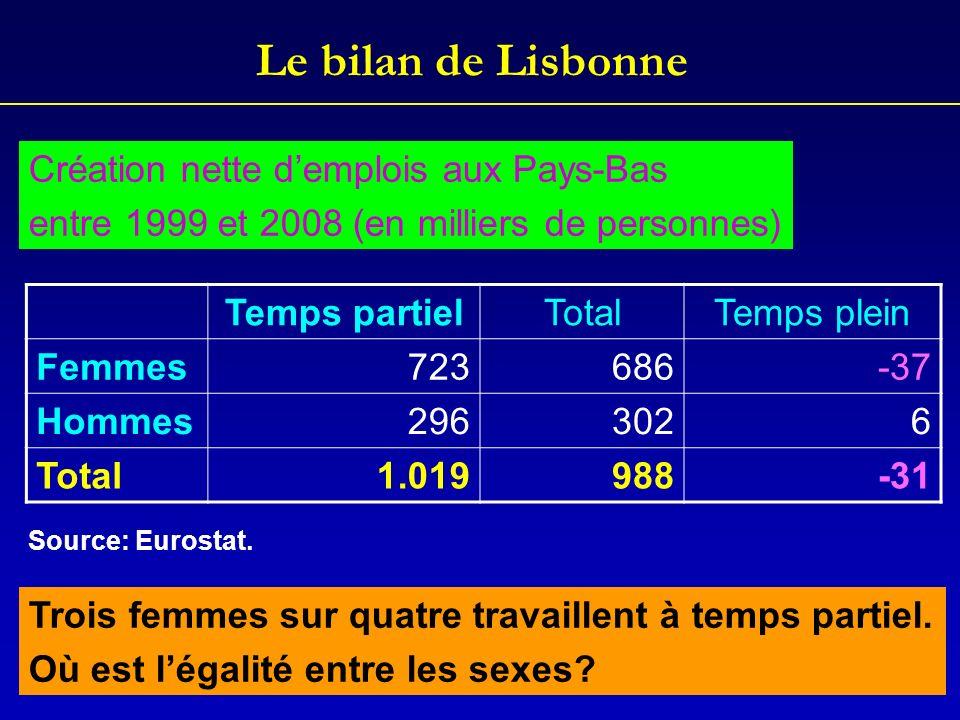 Le bilan de Lisbonne Temps partielTotalTemps plein Femmes723686-37 Hommes2963026 Total1.019988-31 Création nette demplois aux Pays-Bas entre 1999 et 2