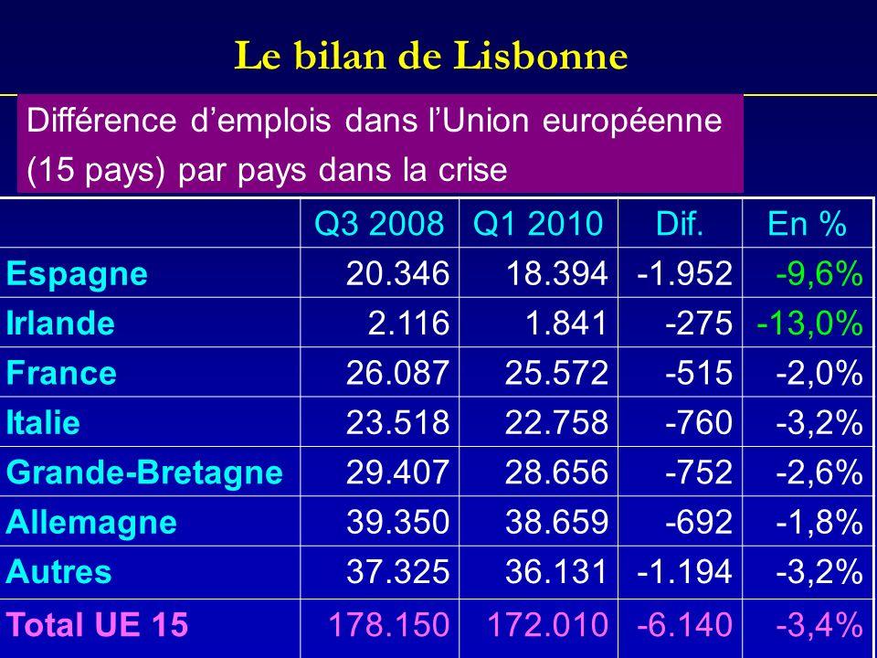 Le bilan de Lisbonne Q3 2008Q1 2010Dif.En % Espagne20.34618.394-1.952-9,6% Irlande2.1161.841 -275-13,0% France26.08725.572 -515-2,0% Italie23.51822.75