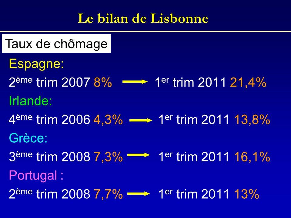 Le bilan de Lisbonne Espagne: 2 ème trim 2007 8% 1 er trim 2011 21,4% Irlande: 4 ème trim 2006 4,3% 1 er trim 2011 13,8% Grèce: 3 ème trim 2008 7,3% 1