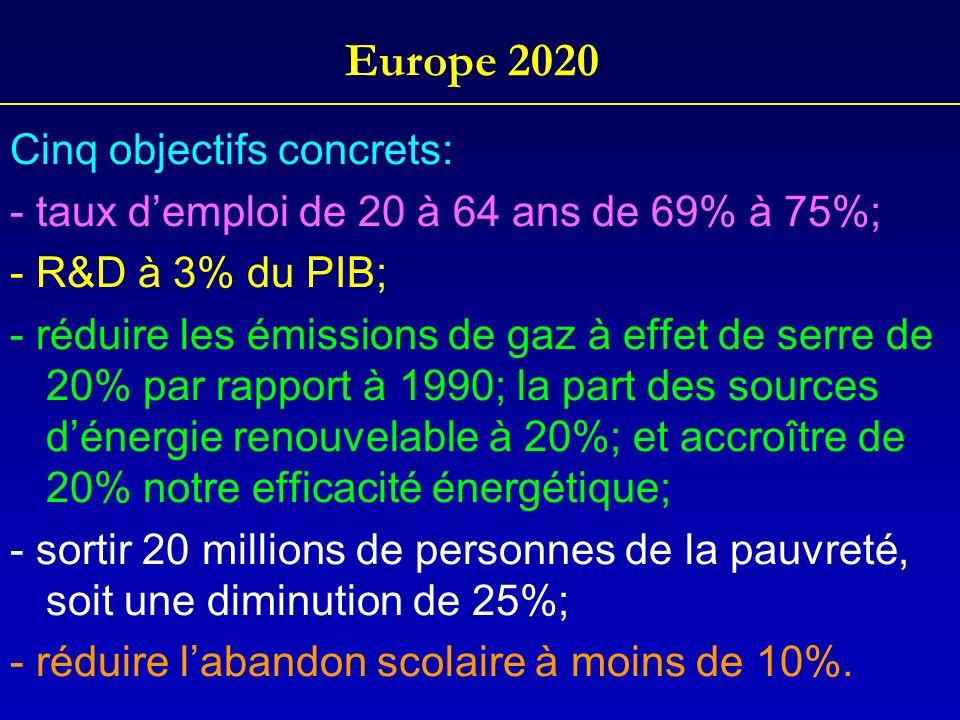 Europe 2020 Cinq objectifs concrets: - taux demploi de 20 à 64 ans de 69% à 75%; - R&D à 3% du PIB; - réduire les émissions de gaz à effet de serre de