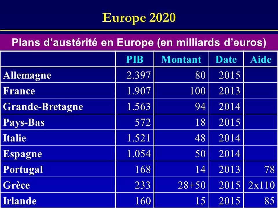 Europe 2020 PIBMontantDateAide Allemagne2.397802015 France1.9071002013 Grande-Bretagne1.563942014 Pays-Bas572182015 Italie1.521482014 Espagne1.0545020