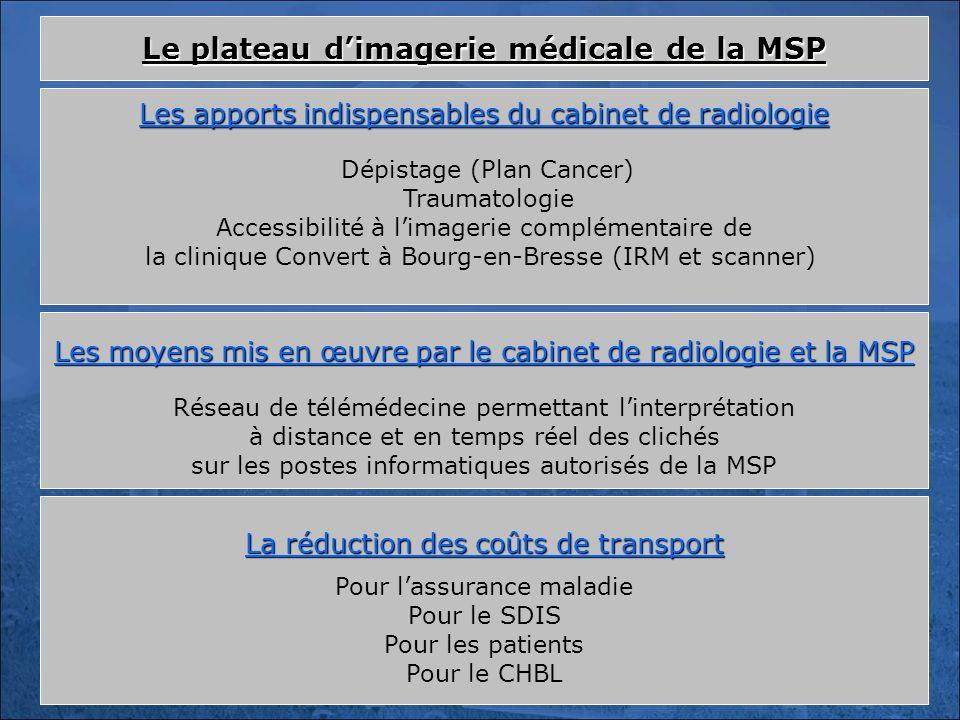 Les apports indispensables du cabinet de radiologie Dépistage (Plan Cancer) Traumatologie Accessibilité à limagerie complémentaire de la clinique Conv