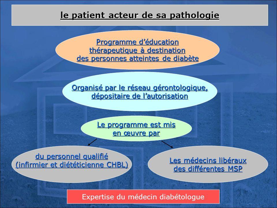 du personnel qualifié (infirmier et diététicienne CHBL) le patient acteur de sa pathologie Organisé par le réseau gérontologique, dépositaire de lauto