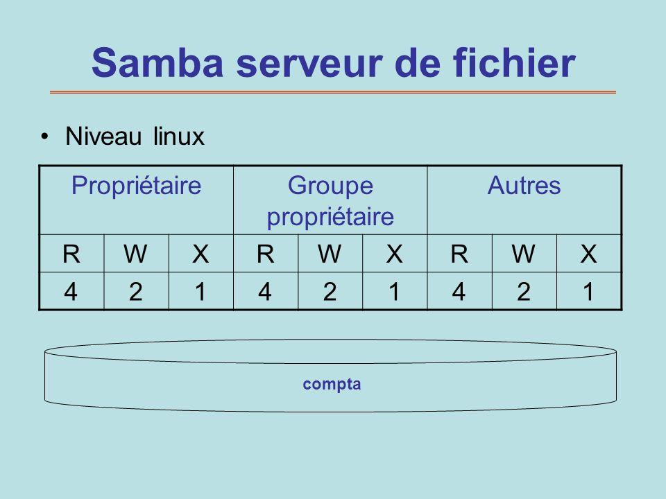 Samba serveur de fichier Niveau linux compta PropriétaireGroupe propriétaire Autres RWXRWXRWX 421421421