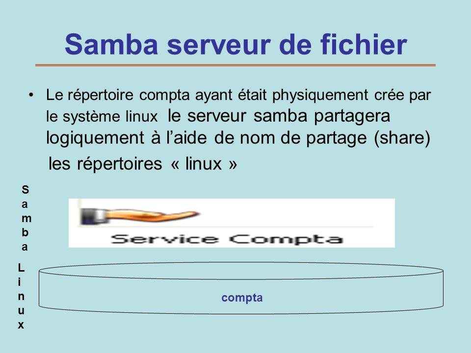 Samba serveur de fichier Le répertoire compta ayant était physiquement crée par le système linux le serveur samba partagera logiquement à laide de nom