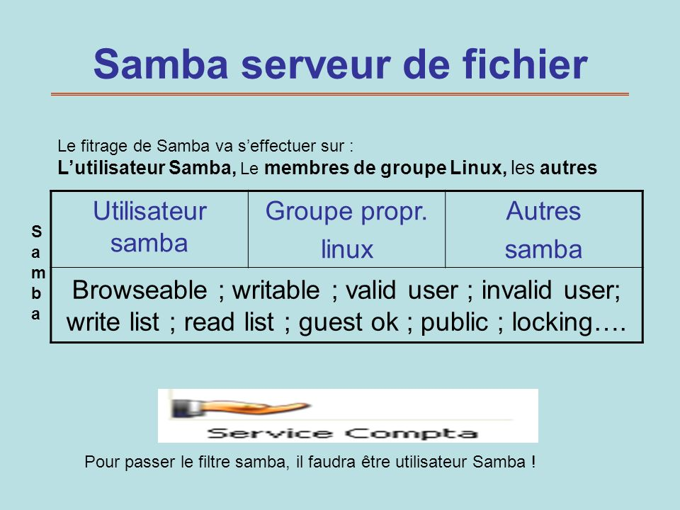Deux contrôles d accès au ressources Utilisateur sambaGroupe prop.linuxAutres samba Browseable ; writable ; valid user ; invalid user; write list ; read list ; guest ok ; public ; locking….