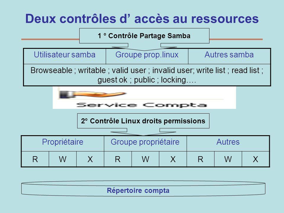 Deux contrôles d accès au ressources Utilisateur sambaGroupe prop.linuxAutres samba Browseable ; writable ; valid user ; invalid user; write list ; re