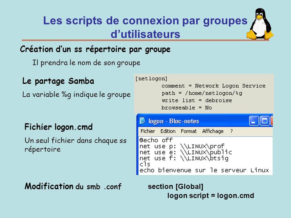 Les scripts de connexion par groupes dutilisateurs Le partage Samba La variable %g indique le groupe Fichier logon.cmd Un seul fichier dans chaque ss
