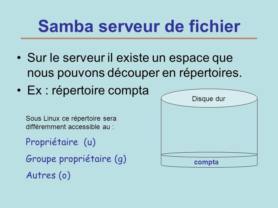 Samba serveur de fichier Sur le serveur il existe un espace que nous pouvons découper en répertoires. Ex : répertoire compta Disque dur Sous Linux ce