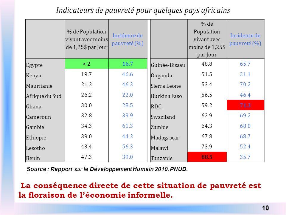 Indicateurs de pauvreté pour quelques pays africains 10 % de Population vivant avec moins de 1,25$ par Jour Incidence de pauvreté (%) % de Population