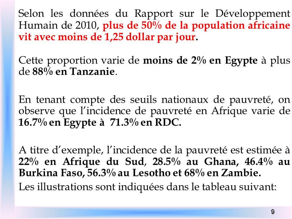 9 Selon les données du Rapport sur le Développement Humain de 2010, plus de 50% de la population africaine vit avec moins de 1,25 dollar par jour. Cet