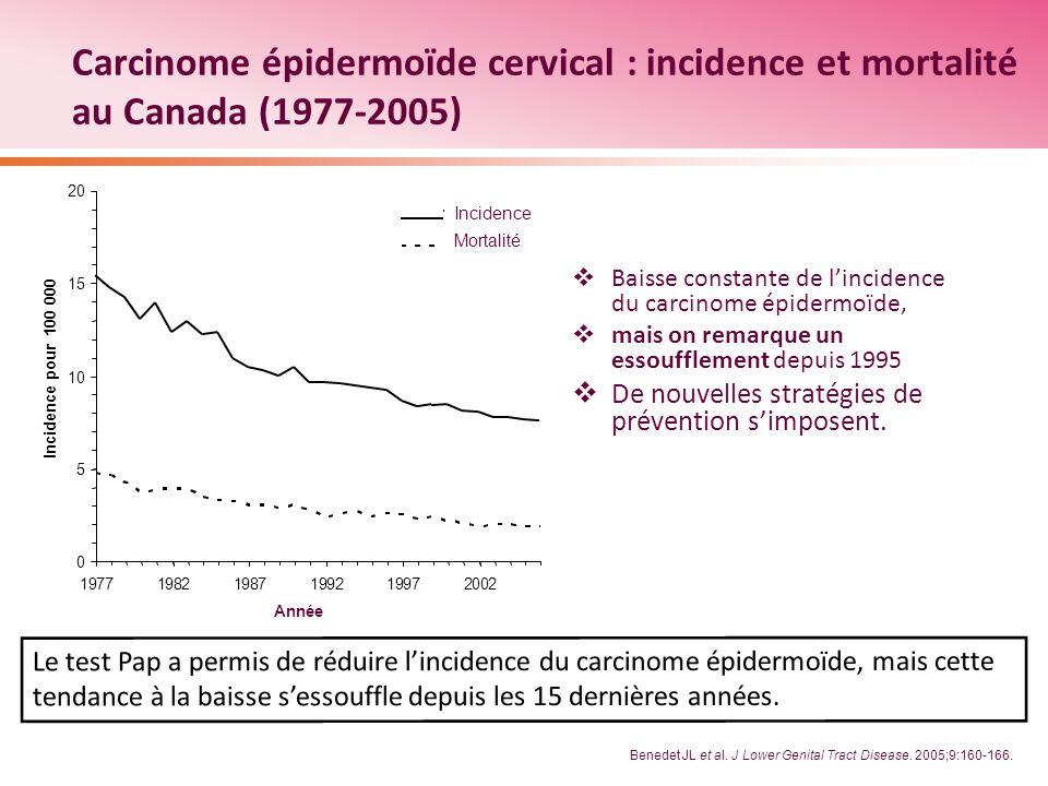 Benedet JL et al. J Lower Genital Tract Disease. 2005;9:160-166. Carcinome épidermoïde cervical : incidence et mortalité au Canada (1977-2005) Baisse