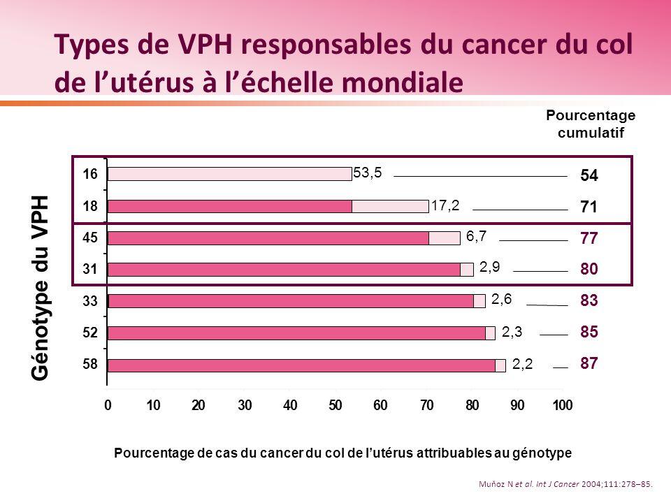 Types de VPH responsables du cancer du col de lutérus à léchelle mondiale 58 52 33 31 45 18 16 54 71 77 80 83 85 87 0102030405060708090100 53,5 17,2 6