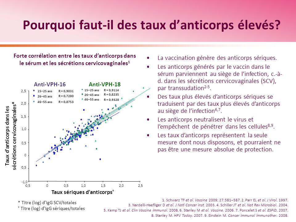 1. Schwarz TF et al. Vaccine 2009; 27:581–587. 2. Parr EL et al. J Virol. 1997. 3. Nardelli-Haefliger D et al. J Natl Cancer Inst. 2003. 4. Schiller J
