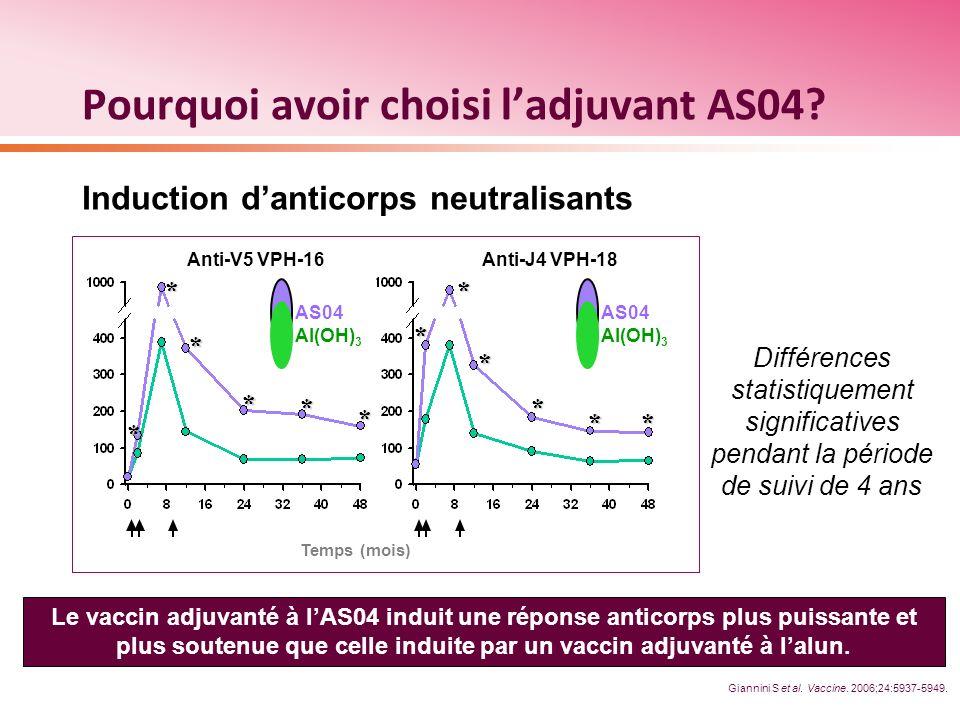 Pourquoi avoir choisi ladjuvant AS04? Temps (mois) Différences statistiquement significatives pendant la période de suivi de 4 ans Induction danticorp