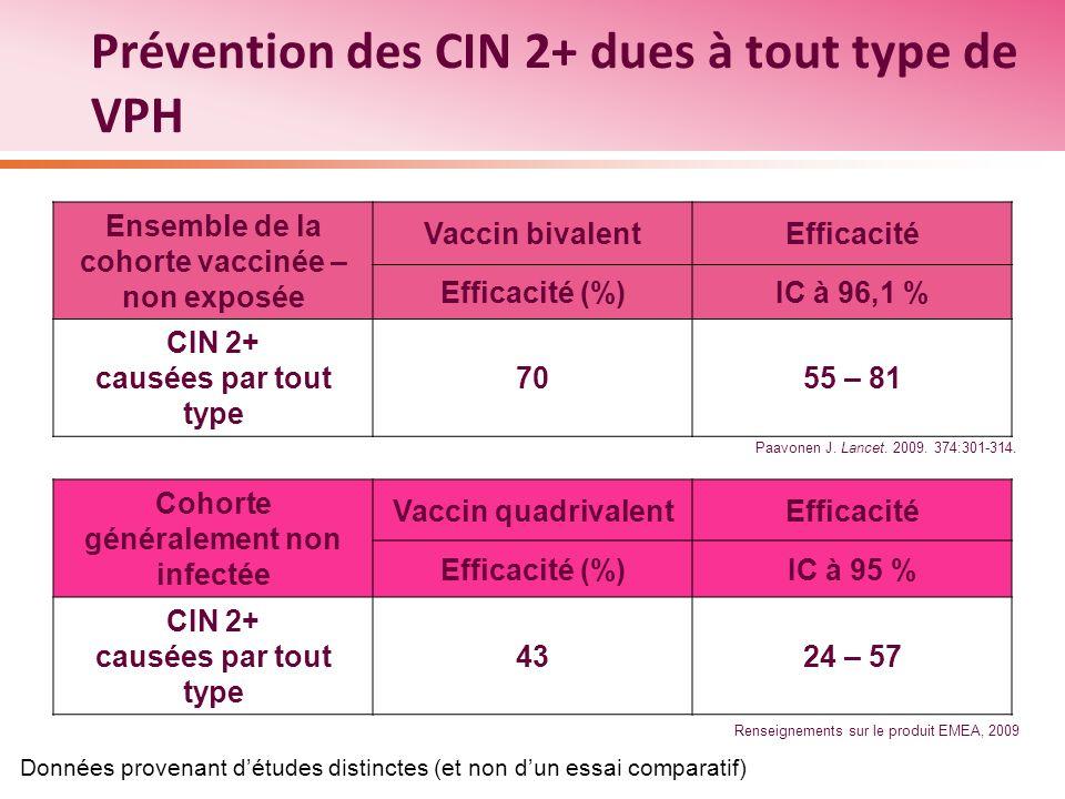 Prévention des CIN 2+ dues à tout type de VPH Ensemble de la cohorte vaccinée – non exposée Vaccin bivalentEfficacité Efficacité (%)IC à 96,1 % CIN 2+
