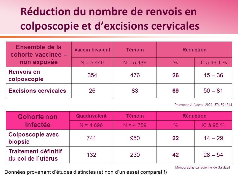 Réduction du nombre de renvois en colposcopie et dexcisions cervicales Ensemble de la cohorte vaccinée – non exposée Vaccin bivalentTémoinRéduction N