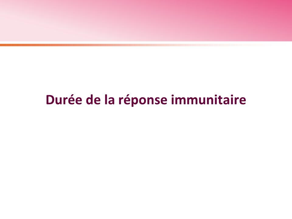 Durée de la réponse immunitaire