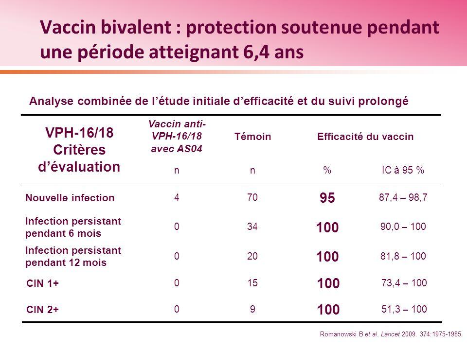 Vaccin bivalent : protection soutenue pendant une période atteignant 6,4 ans VPH-16/18 Critères dévaluation Vaccin anti- VPH-16/18 avec AS04 TémoinEff