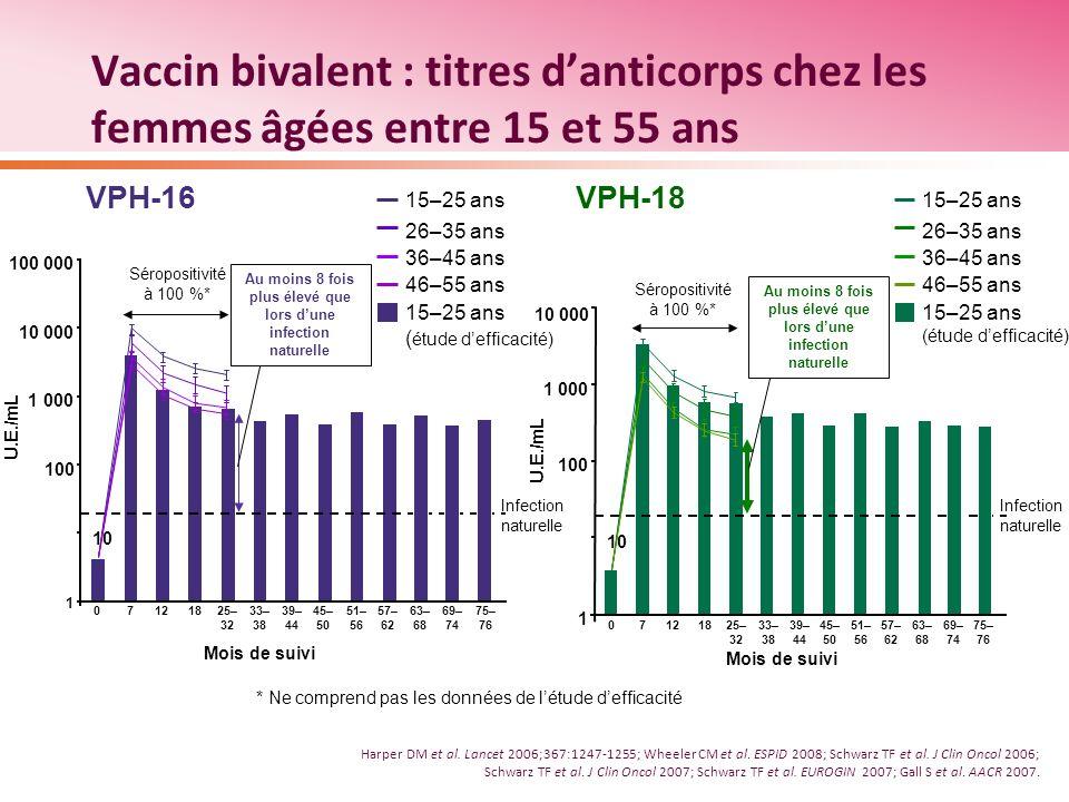 Vaccin bivalent : titres danticorps chez les femmes âgées entre 15 et 55 ans 15–25 ans ( étude defficacité) 15–25 ans 26–35 ans 36–45 ans 46–55 ans VP