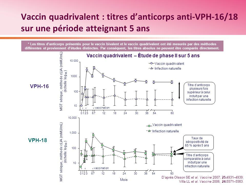 Vaccin quadrivalent : titres danticorps anti-VPH-16/18 sur une période atteignant 5 ans * Les titres danticorps présentés pour le vaccin bivalent et l