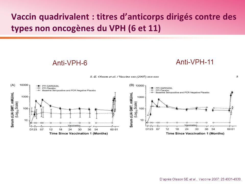 Vaccin quadrivalent : titres danticorps dirigés contre des types non oncogènes du VPH (6 et 11) Anti-VPH-6 Anti-VPH-11 Daprès Olsson SE et al., Vaccin
