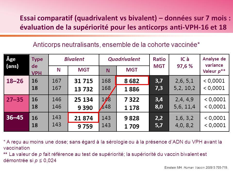 Quadrivalent N MGT 168 8 682 1 886 Essai comparatif (quadrivalent vs bivalent) – données sur 7 mois : évaluation de la supériorité pour les anticorps