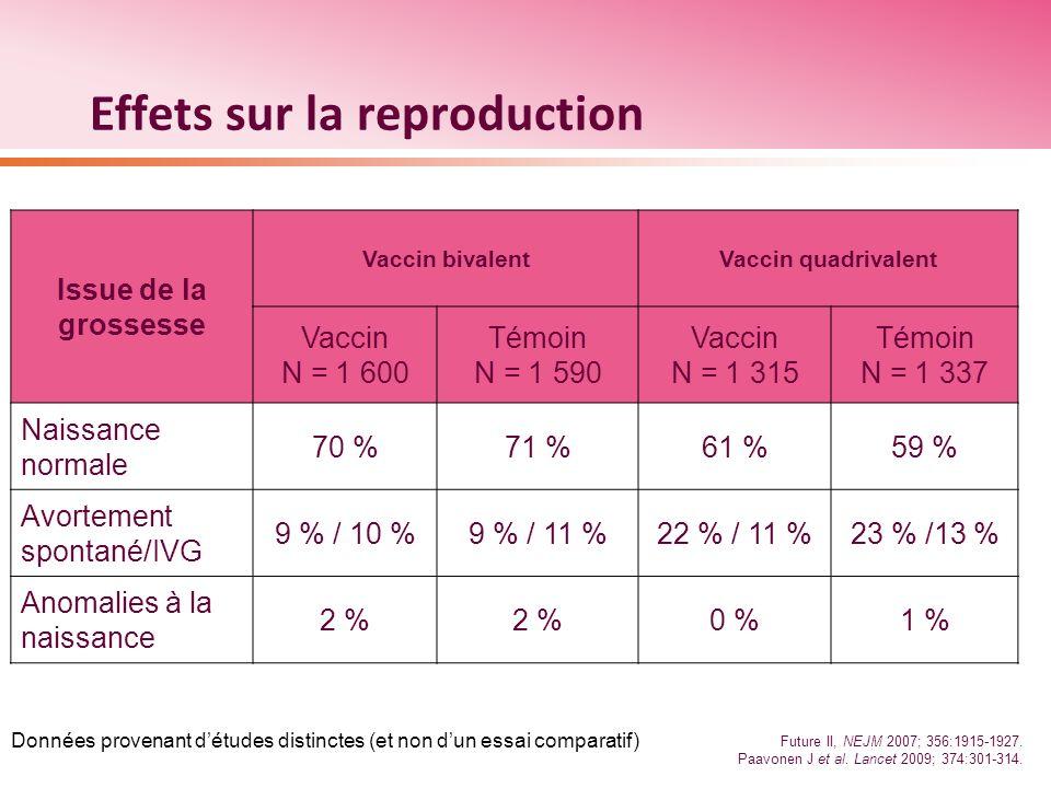 Effets sur la reproduction Issue de la grossesse Vaccin bivalentVaccin quadrivalent Vaccin N = 1 600 Témoin N = 1 590 Vaccin N = 1 315 Témoin N = 1 33