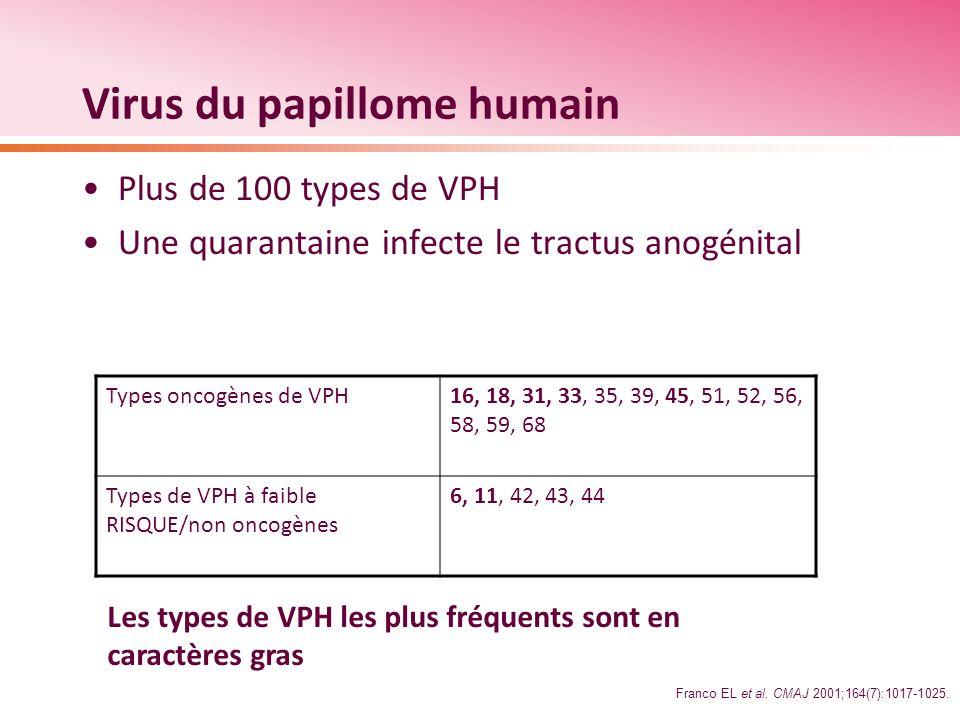Réduction du nombre de renvois en colposcopie et dexcisions cervicales Ensemble de la cohorte vaccinée – non exposée Vaccin bivalentTémoinRéduction N = 5 449N = 5 436%IC à 96,1 % Renvois en colposcopie 3544762615 – 36 Excisions cervicales26836950 – 81 Cohorte non infectée QuadrivalentTémoinRéduction N = 4 696N = 4 759%IC à 95 % Colposcopie avec biopsie 7419502214 – 29 Traitement définitif du col de lutérus 1322304228 – 54 Monographie canadienne de Gardasil Données provenant détudes distinctes (et non dun essai comparatif) Paavonen J.