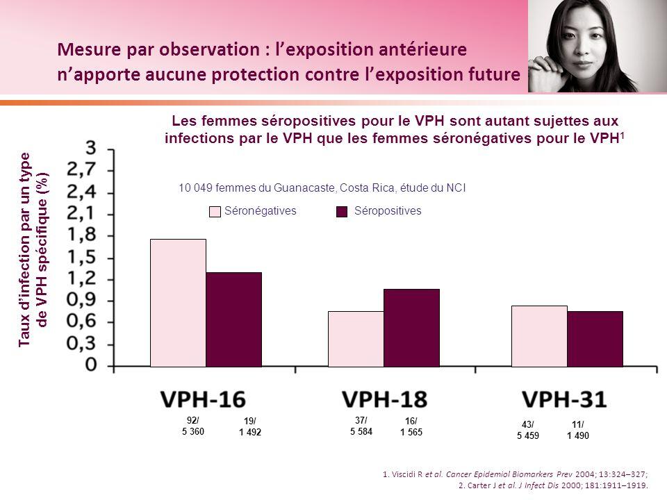 Mesure par observation : lexposition antérieure napporte aucune protection contre lexposition future 1. Viscidi R et al. Cancer Epidemiol Biomarkers P