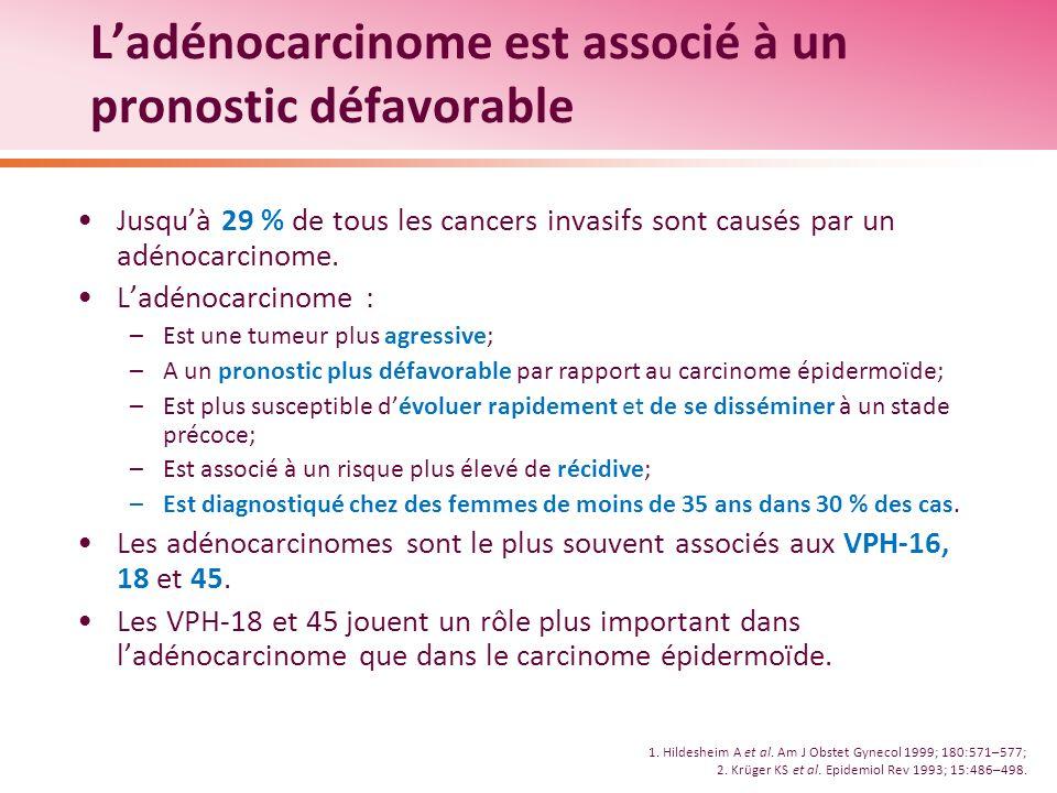 Ladénocarcinome est associé à un pronostic défavorable Jusquà 29 % de tous les cancers invasifs sont causés par un adénocarcinome. Ladénocarcinome : –