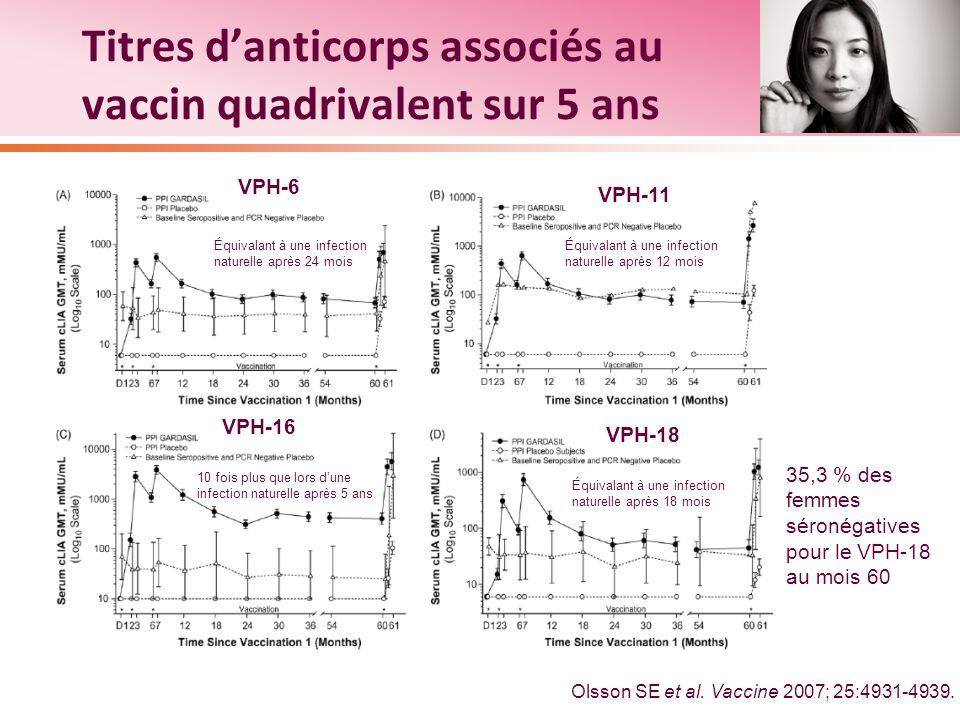 Titres danticorps associés au vaccin quadrivalent sur 5 ans Olsson SE et al. Vaccine 2007; 25:4931-4939. VPH-18 VPH-16 VPH-6 VPH-11 Équivalant à une i