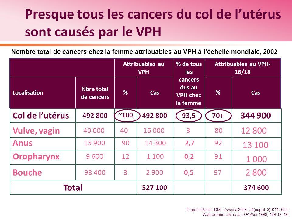 Presque tous les cancers du col de lutérus sont causés par le VPH Nombre total de cancers chez la femme attribuables au VPH à léchelle mondiale, 2002