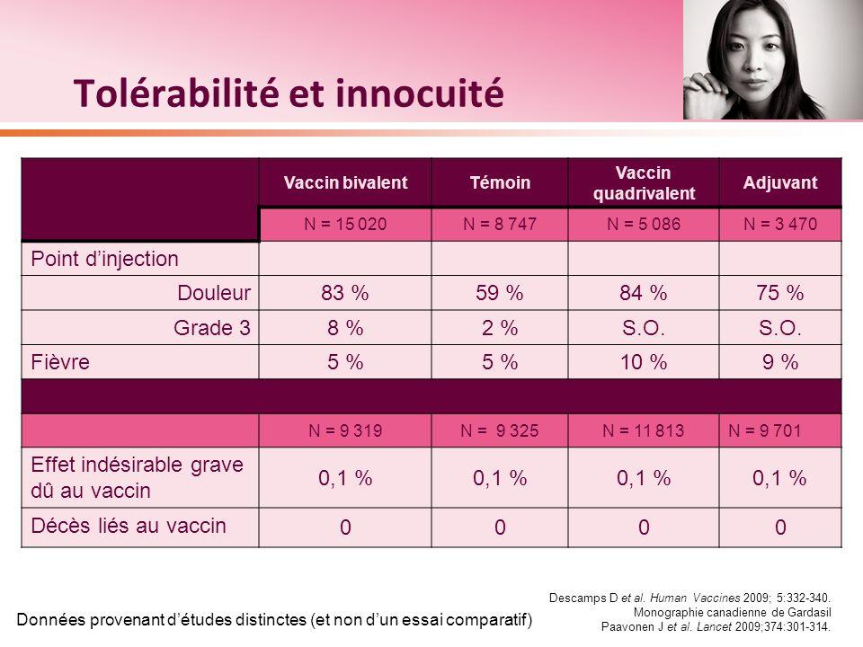 Tolérabilité et innocuité Vaccin bivalentTémoin Vaccin quadrivalent Adjuvant N = 15 020N = 8 747N = 5 086N = 3 470 Point dinjection Douleur 83 %59 %84