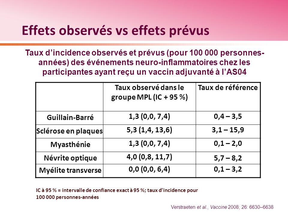 Effets observés vs effets prévus Taux dincidence observés et prévus (pour 100 000 personnes- années) des événements neuro-inflammatoires chez les part
