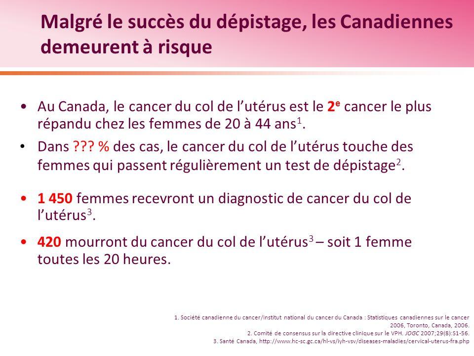 Malgré le succès du dépistage, les Canadiennes demeurent à risque Au Canada, le cancer du col de lutérus est le 2 e cancer le plus répandu chez les femmes de 20 à 44 ans 1.