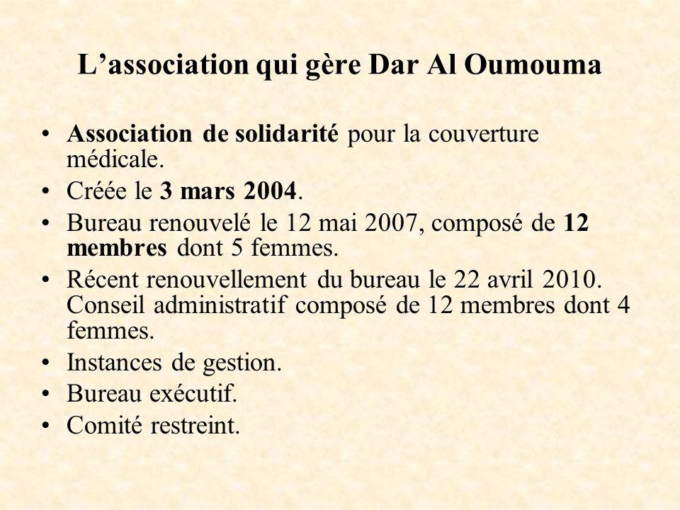 Lassociation qui gère Dar Al Oumouma Association de solidarité pour la couverture médicale. Créée le 3 mars 2004. Bureau renouvelé le 12 mai 2007, com