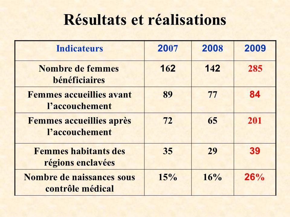 Résultats et réalisations Indicateurs200720082009 Nombre de femmes bénéficiaires 162162142142285 Femmes accueillies avant laccouchement 897784 Femmes