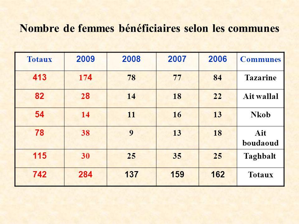 Nombre de femmes bénéficiaires selon les communes Totaux2009200820072006Communes 413174787784Tazarine 822828141822Ait wallal 5414111613Nkob 783891318A