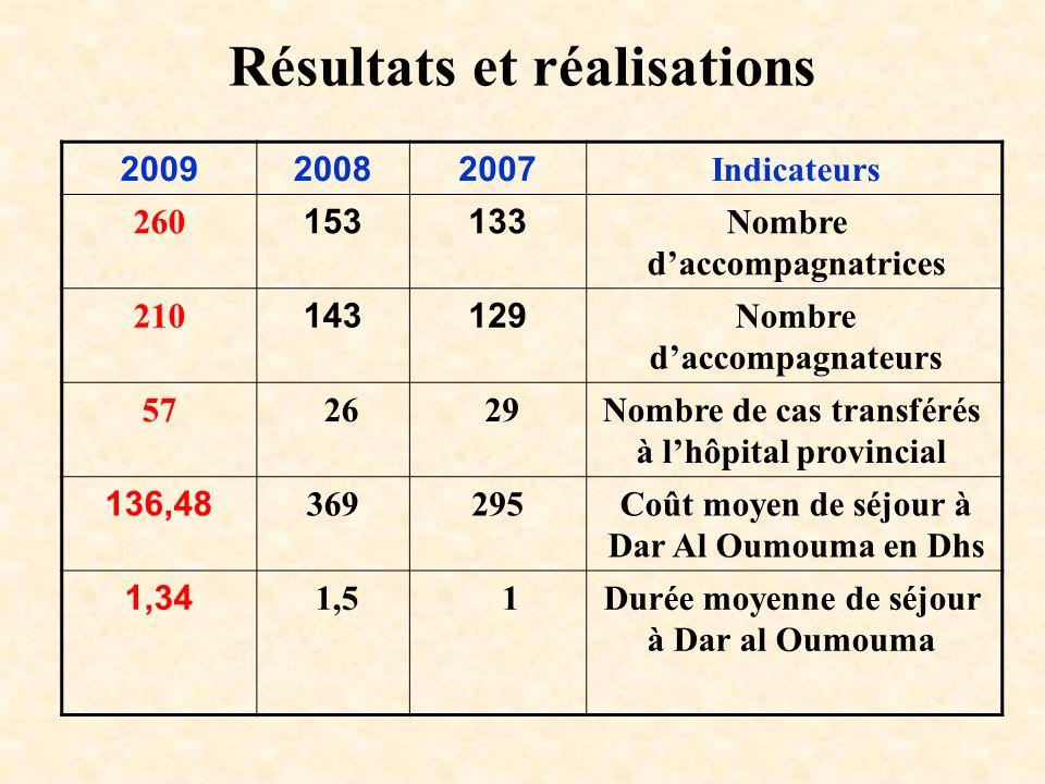 Résultats et réalisations 200920082007Indicateurs 260153133 Nombre daccompagnatrices 210143129Nombre daccompagnateurs 57 26 29Nombre de cas transférés