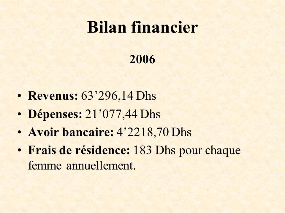 Bilan financier 2006 Revenus: 63296,14 Dhs Dépenses: 21077,44 Dhs Avoir bancaire: 42218,70 Dhs Frais de résidence: 183 Dhs pour chaque femme annuellem