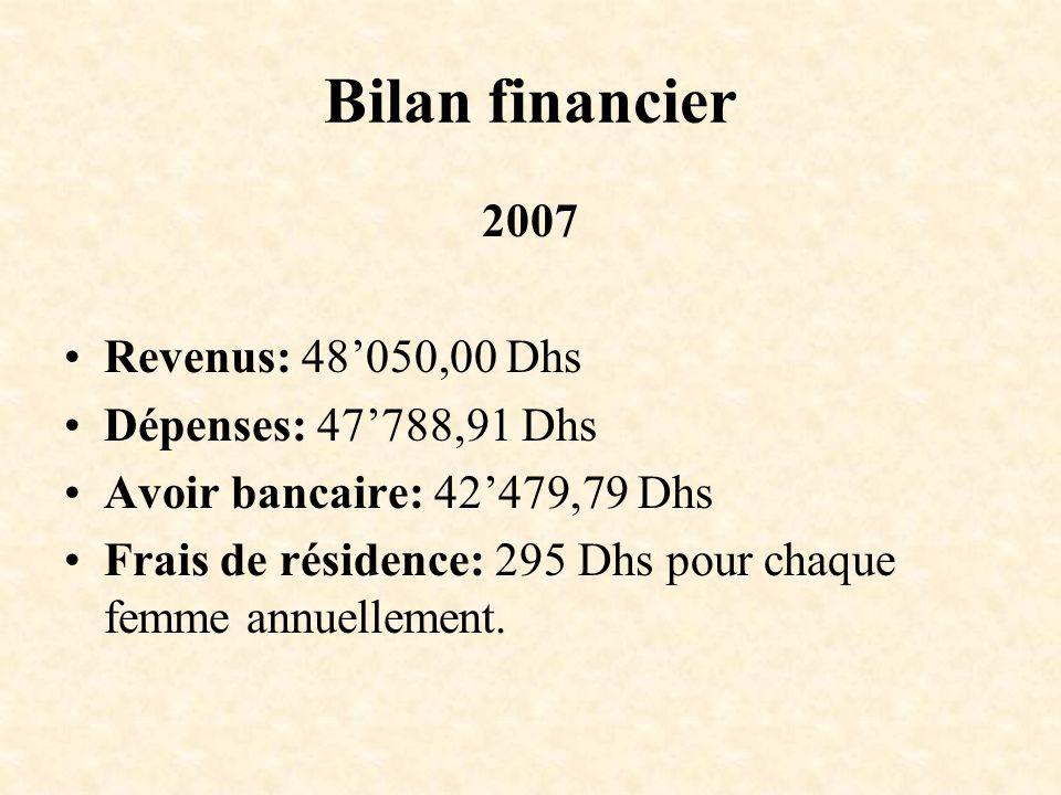 Bilan financier 2007 Revenus: 48050,00 Dhs Dépenses: 47788,91 Dhs Avoir bancaire: 42479,79 Dhs Frais de résidence: 295 Dhs pour chaque femme annuellem