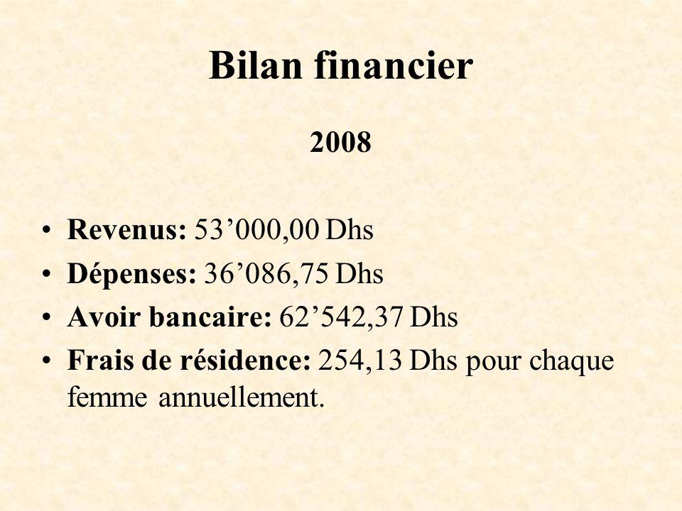 Bilan financier 2008 Revenus: 53000,00 Dhs Dépenses: 36086,75 Dhs Avoir bancaire: 62542,37 Dhs Frais de résidence: 254,13 Dhs pour chaque femme annuel