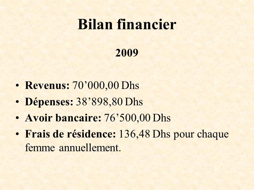 Bilan financier 2009 Revenus: 70000,00 Dhs Dépenses: 38898,80 Dhs Avoir bancaire: 76500,00 Dhs Frais de résidence: 136,48 Dhs pour chaque femme annuel