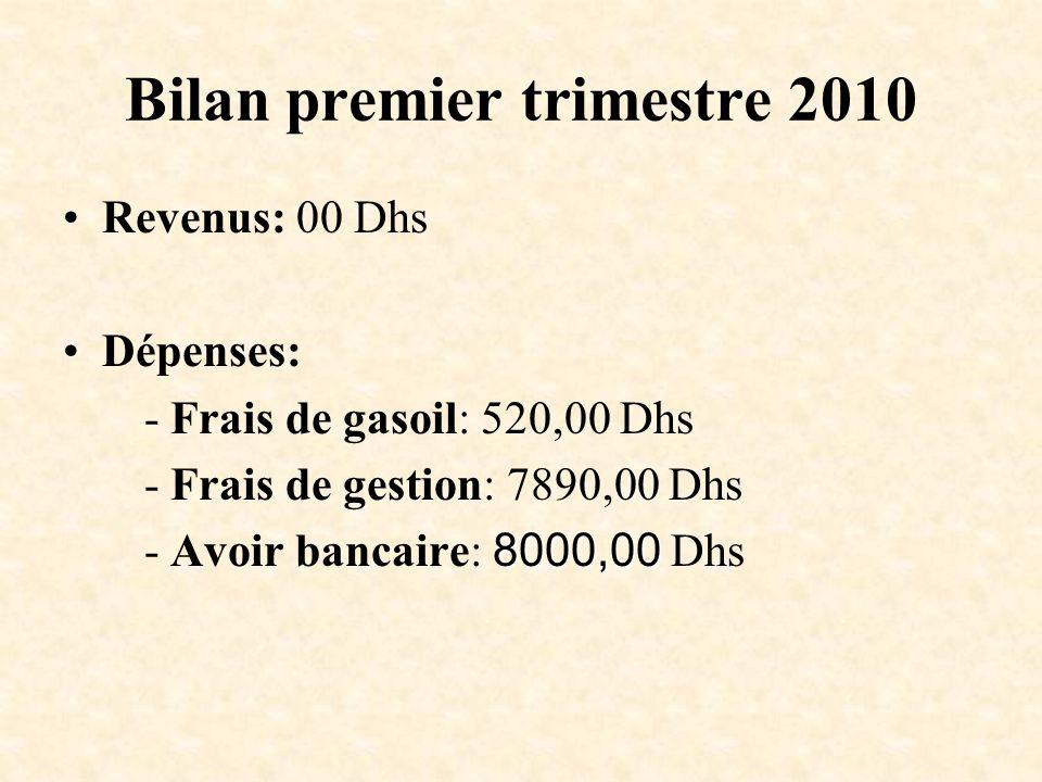 Bilan premier trimestre 2010 Revenus: 00 Dhs Dépenses: - Frais de gasoil: 520,00 Dhs - Frais de gestion: 7890,00 Dhs 8000,00 - Avoir bancaire: 8000,00