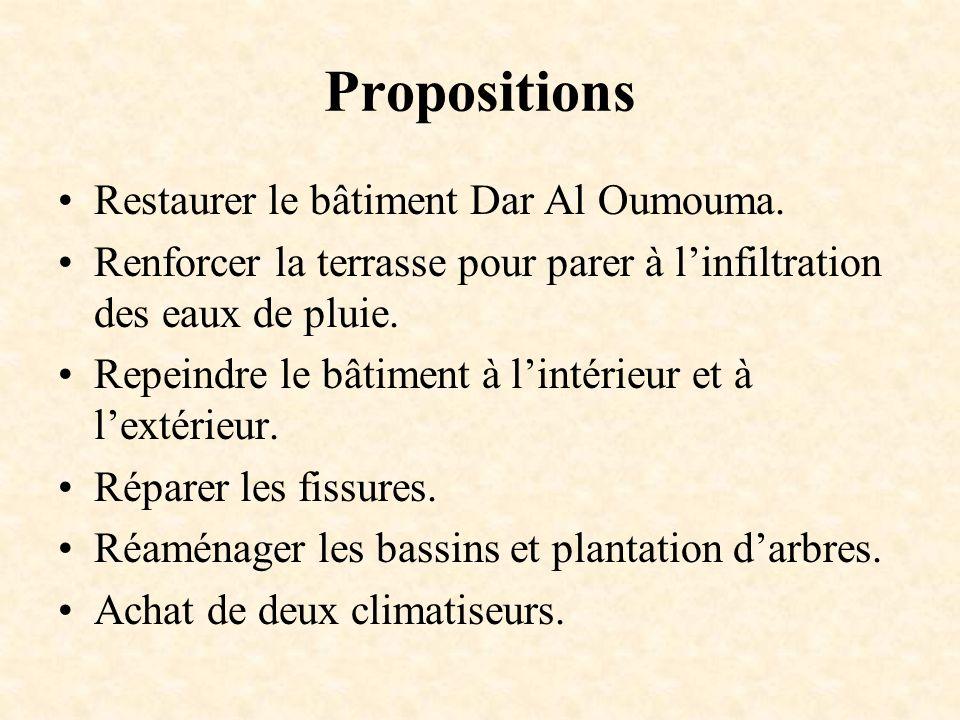 Propositions Restaurer le bâtiment Dar Al Oumouma. Renforcer la terrasse pour parer à linfiltration des eaux de pluie. Repeindre le bâtiment à lintéri